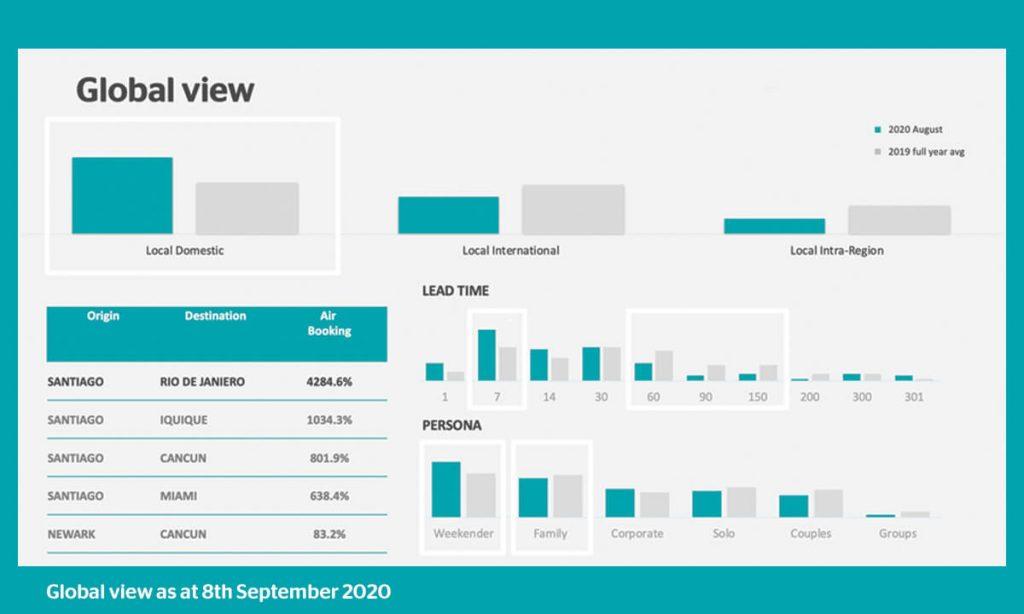 Global view of bookings