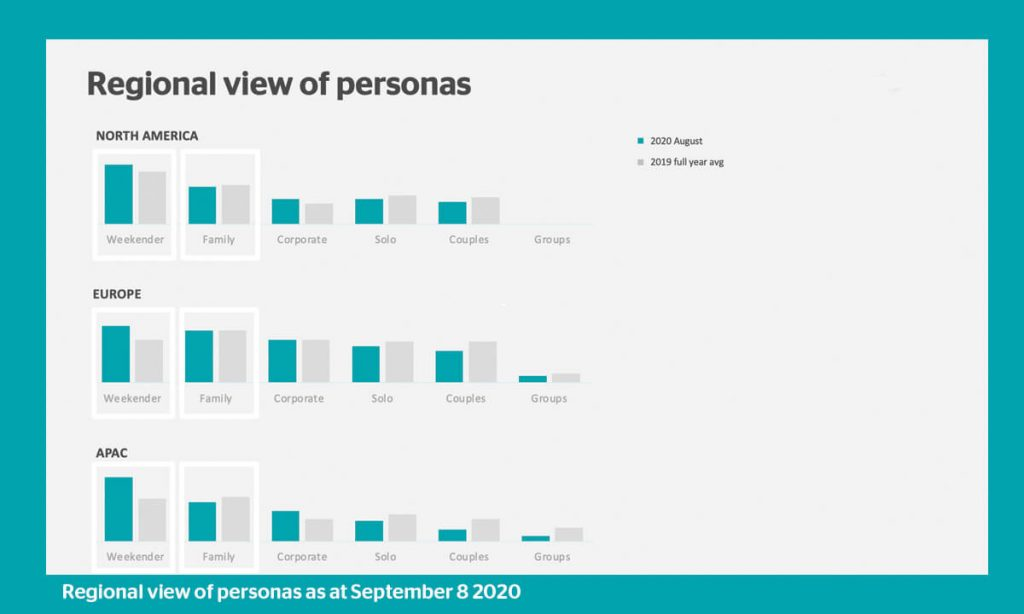 Regional view of personas