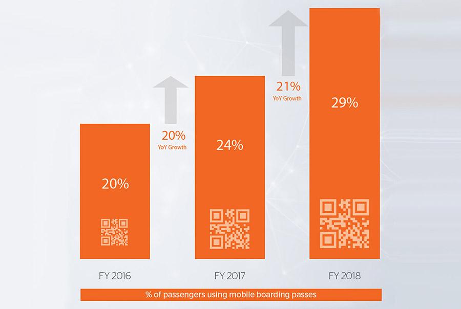 easyjet mobile usage