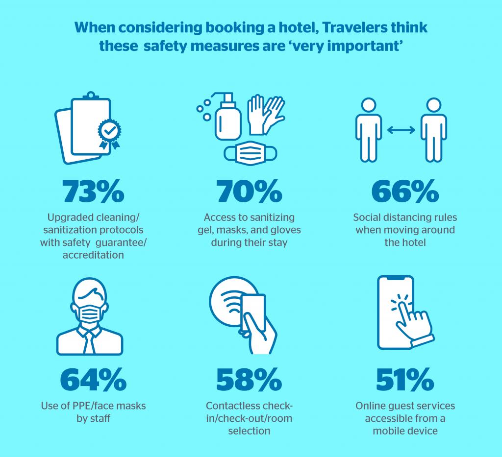Hotel safety measures statistics