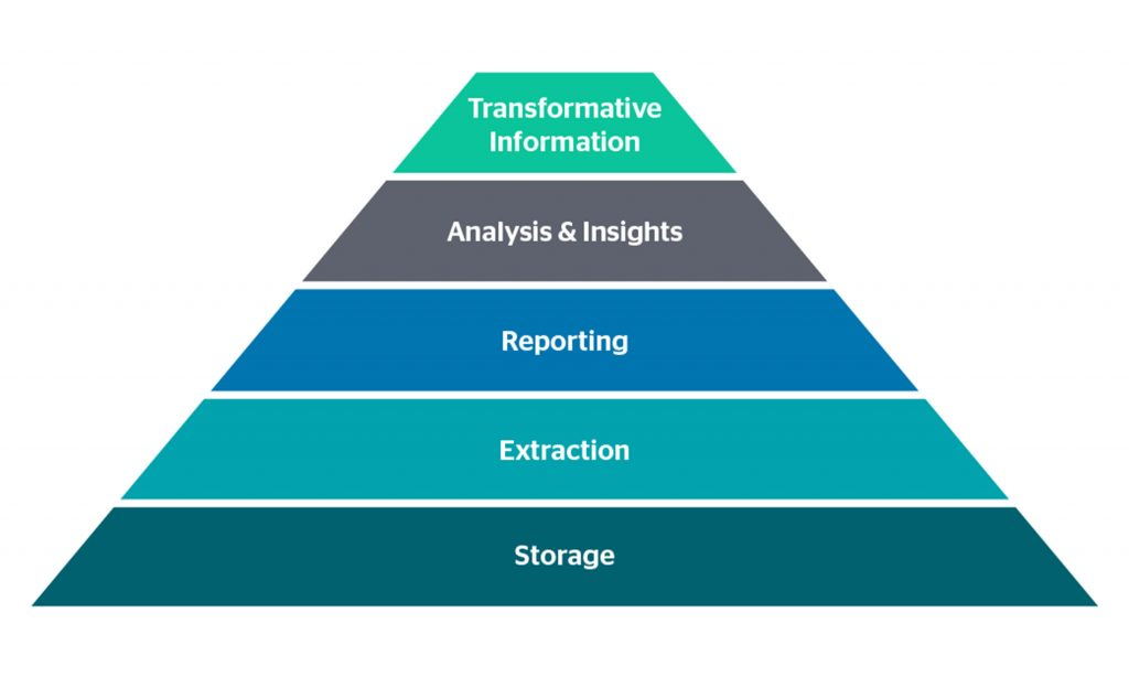 five-tier pyramid for data analysis