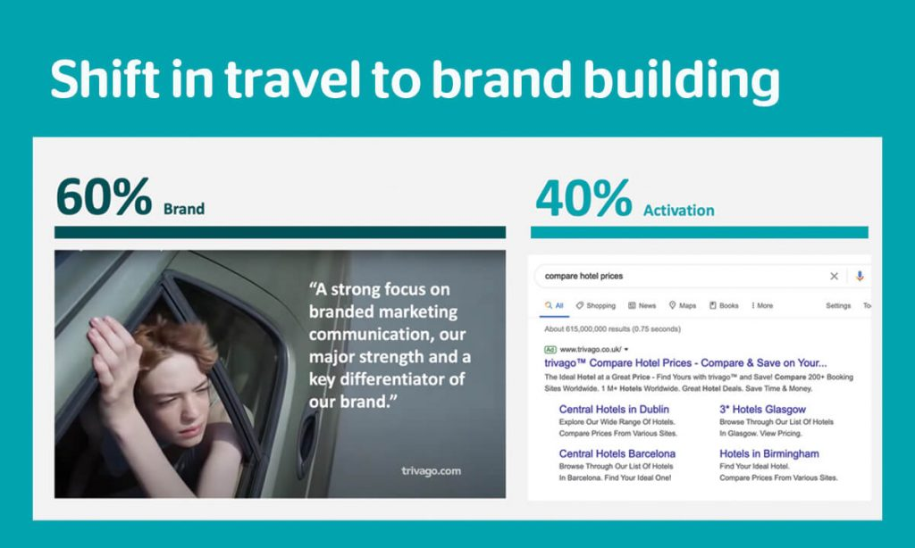 Shift in travel to brand building